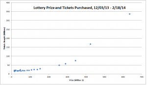 Prize vs Tickets